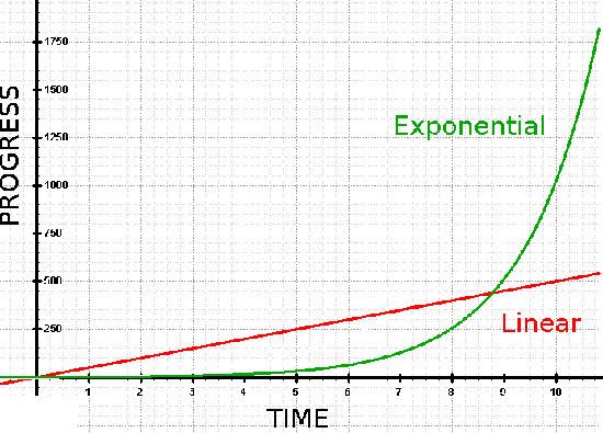 Exponential Church Growth
