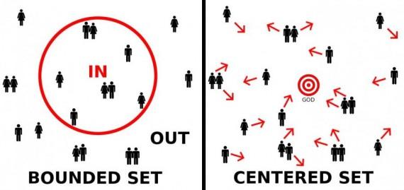Bounded vs Centered Set