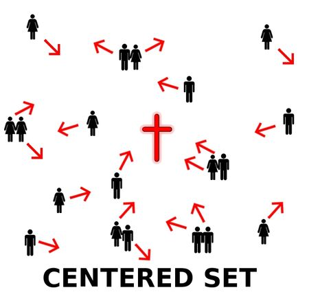 Centered Set Churches