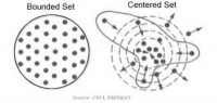 Bounded vs Centered Sets