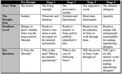 Stage of Discipleship - Ogden