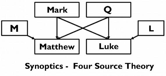 Q Theory