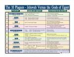 Understanding the Ten Plagues