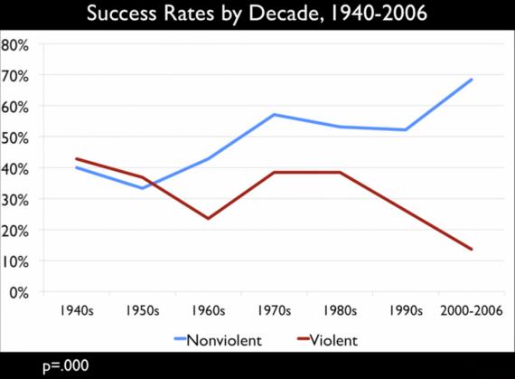 nonviolent resistance 2