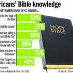 Is Biblical Illiteracy a Problem in the Church?