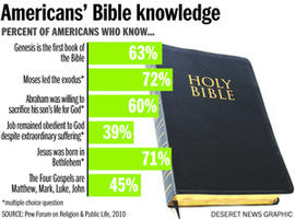 epidemic of biblical illiteracy